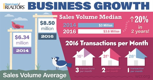 Women's Council of REALTORS® Business Growth