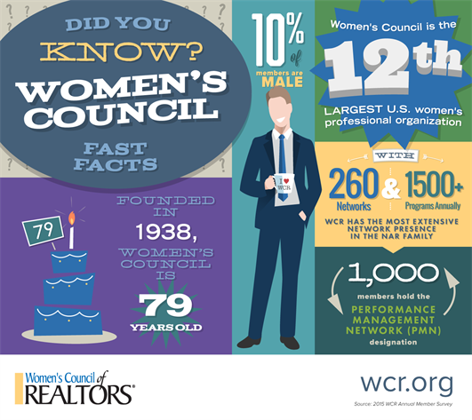 Wcr Infographic Facts 0716