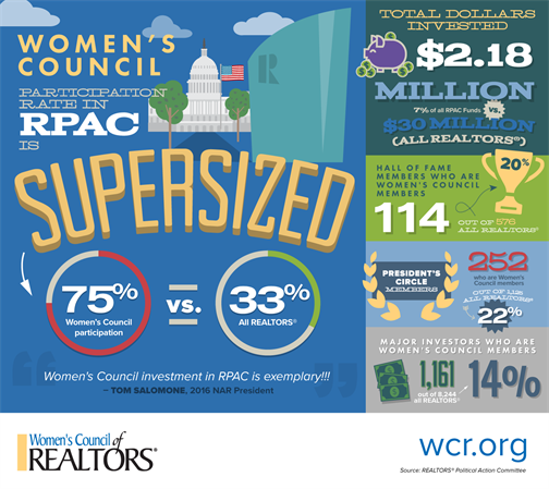 Wcr Infographic RPAC 2017