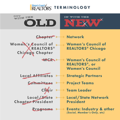 Wcr Terminology Old Vs New Internal