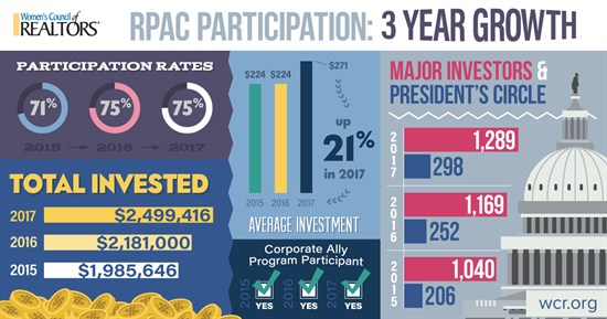 2018 Infographic RPAC Growth