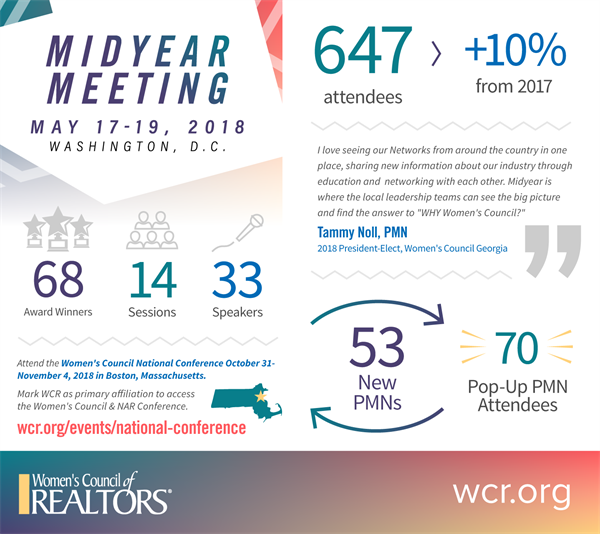 2018 Infographic Midyear