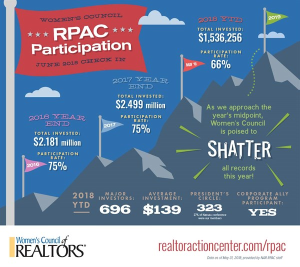 RPAC June 2018 Check In jpeg