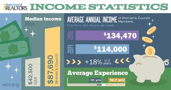 Women's Council income
