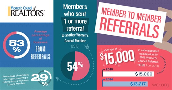 Women's Council of REALTORS® Referrals